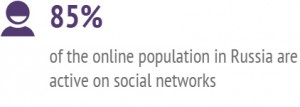 85% of the online population in Russia are active on social networks
