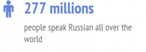277 millions people speaks Russian all over the world